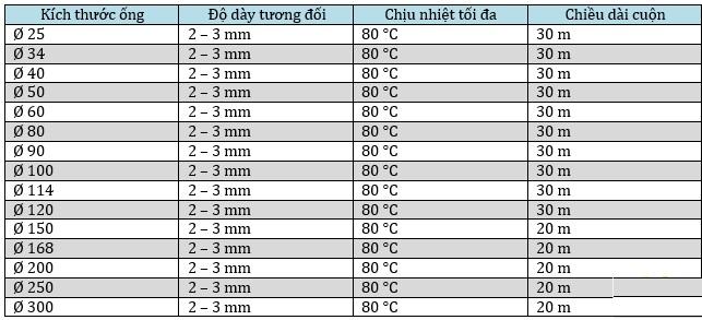 bảng thông số kỹ thuật ống hút bụi gân nhựa